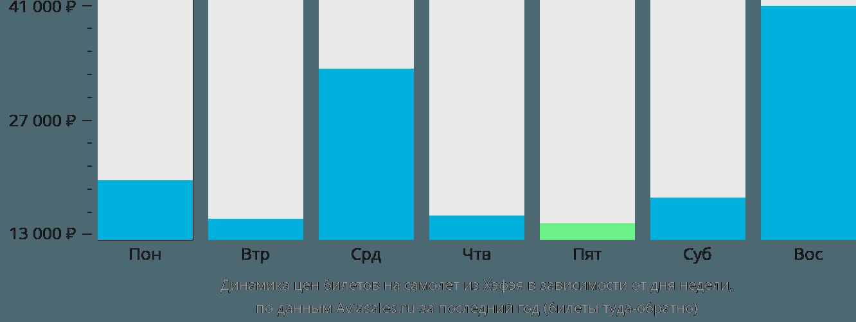 Динамика цен билетов на самолет из Хэфэя в зависимости от дня недели