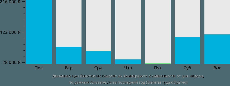 Динамика цен билетов на самолёт из Хаммерфеста в зависимости от дня недели