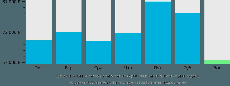 Динамика цен билетов на самолет из Харгейсы в зависимости от дня недели