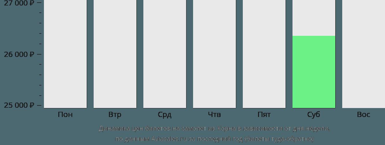 Динамика цен билетов на самолёт из Острова Хорн в зависимости от дня недели