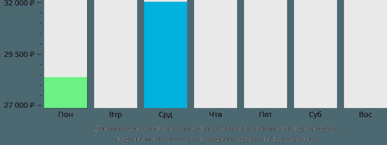 Динамика цен билетов на самолет из Хониары в зависимости от дня недели