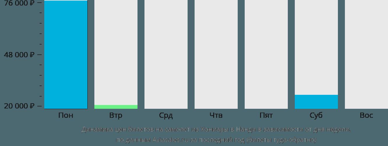 Динамика цен билетов на самолет из Хониары в Нанди в зависимости от дня недели