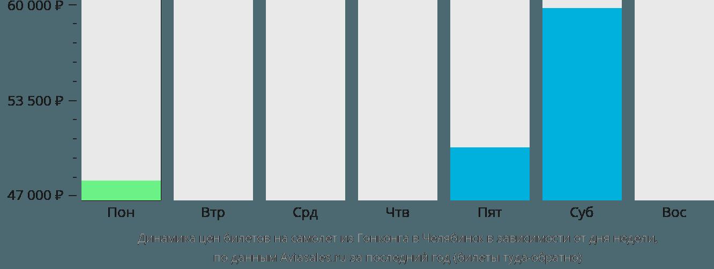 Динамика цен билетов на самолет из Гонконга в Челябинск в зависимости от дня недели