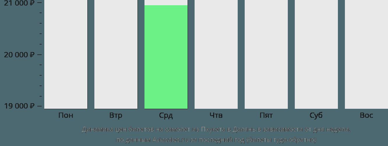 Динамика цен билетов на самолет из Пхукета в Далянь в зависимости от дня недели