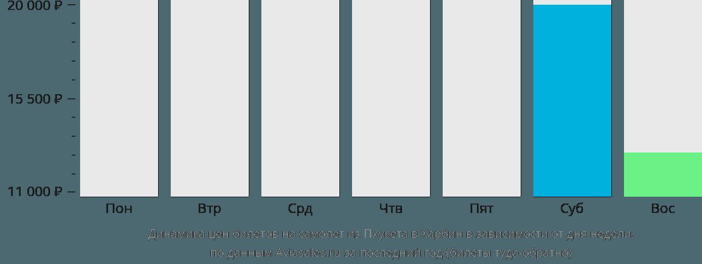 Динамика цен билетов на самолет из Пхукета в Харбин в зависимости от дня недели