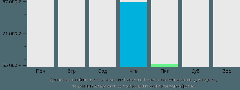 Динамика цен билетов на самолет из Пхукета в Тюмень в зависимости от дня недели