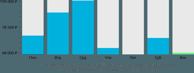 Динамика цен билетов на самолет из Пхукета в США в зависимости от дня недели