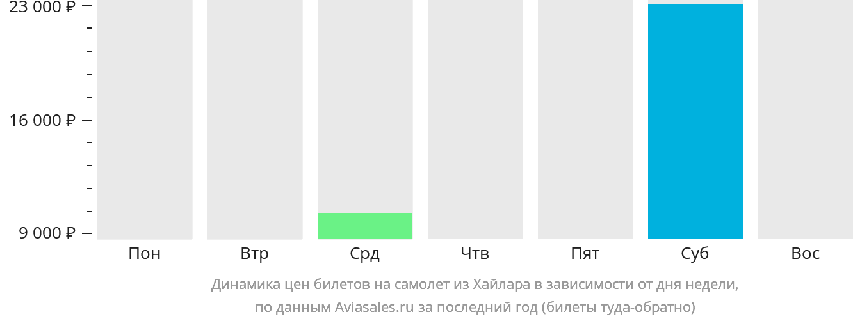 Динамика цен билетов на самолет из Хайлара в зависимости от дня недели