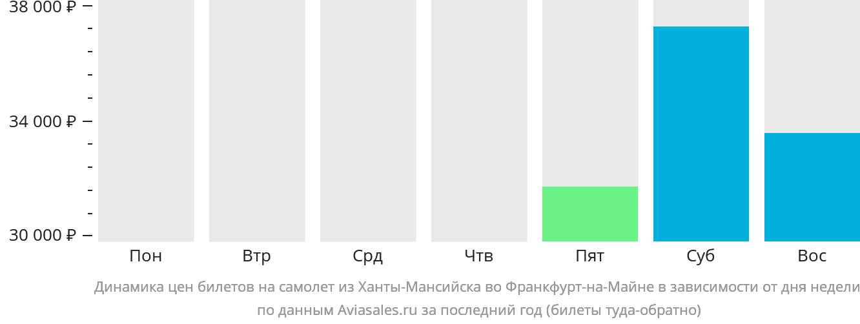 Динамика цен билетов на самолёт из Ханты-Мансийска во Франкфурт-на-Майне в зависимости от дня недели