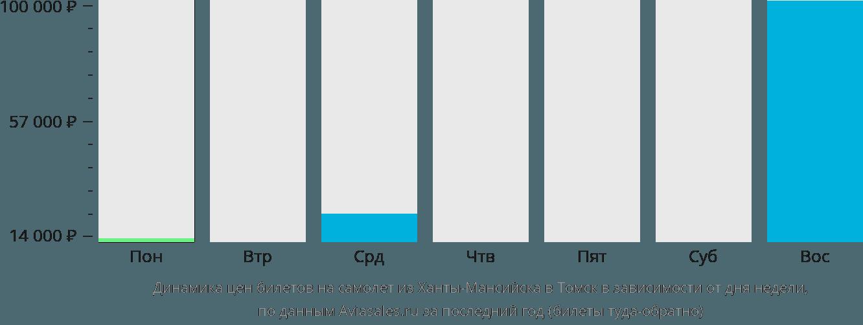 Динамика цен билетов на самолет из Ханты-Мансийска в Томск в зависимости от дня недели
