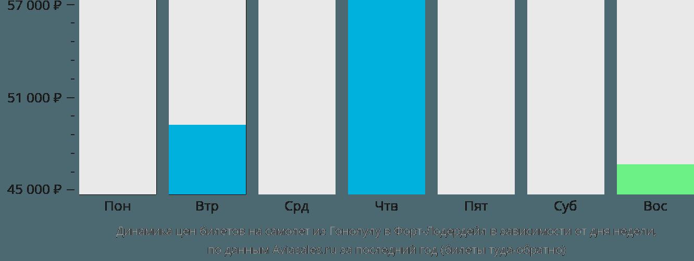 Динамика цен билетов на самолёт из Гонолулу в Форт-Лодердейл в зависимости от дня недели