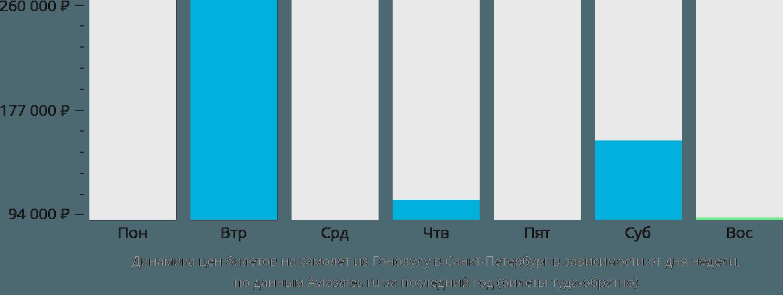 Динамика цен билетов на самолет из Гонолулу в Санкт-Петербург в зависимости от дня недели