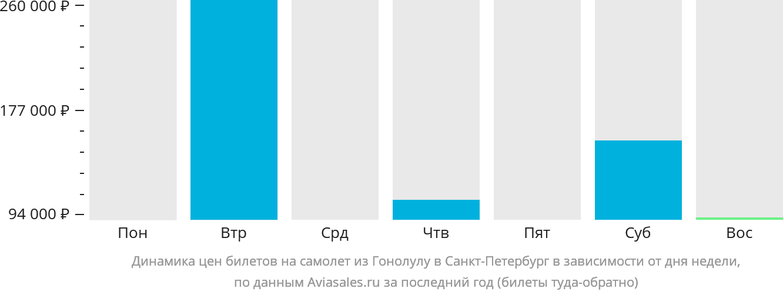 Динамика цен билетов на самолёт из Гонолулу в Санкт-Петербург в зависимости от дня недели