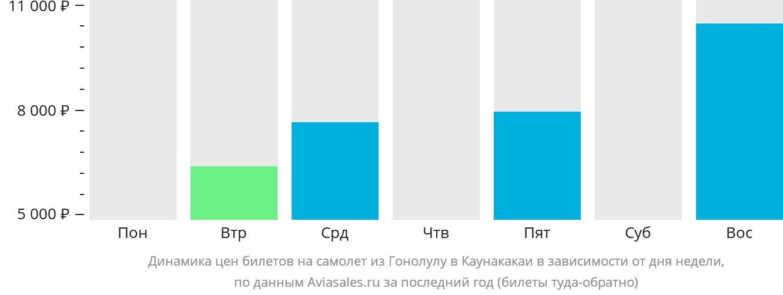 Динамика цен билетов на самолет из Гонолулу в Каунакакаи в зависимости от дня недели