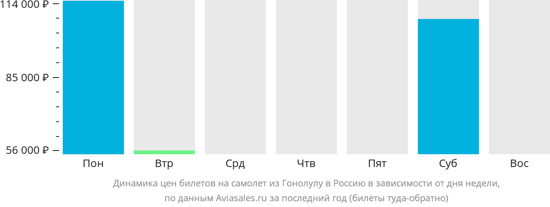 Динамика цен билетов на самолёт из Гонолулу в Россию в зависимости от дня недели