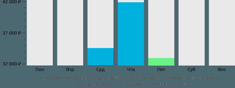 Динамика цен билетов на самолет из Гонолулу в Сакраменто в зависимости от дня недели