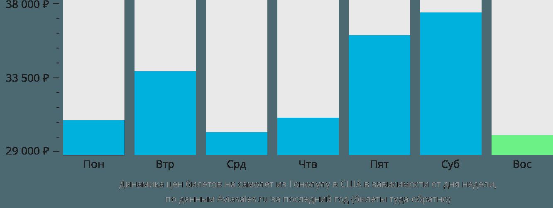 Динамика цен билетов на самолет из Гонолулу в США в зависимости от дня недели