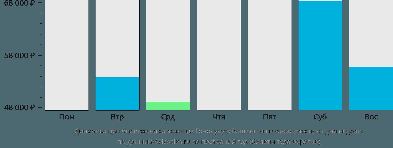 Динамика цен билетов на самолет из Гонолулу в Вашингтон в зависимости от дня недели