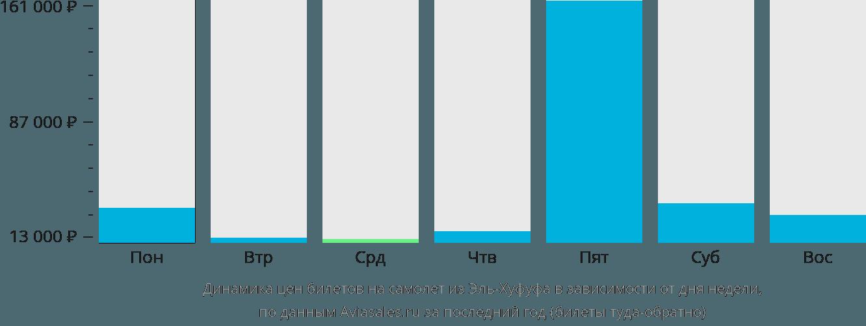 Динамика цен билетов на самолёт из Эль-Хуфуфа в зависимости от дня недели