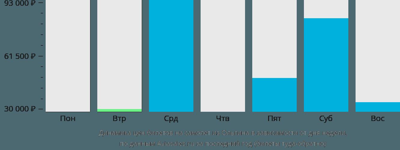 Динамика цен билетов на самолет из Ольгина в зависимости от дня недели