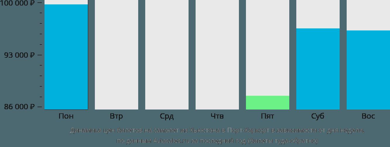 Динамика цен билетов на самолет из Хьюстона в Порт-Харкорт в зависимости от дня недели
