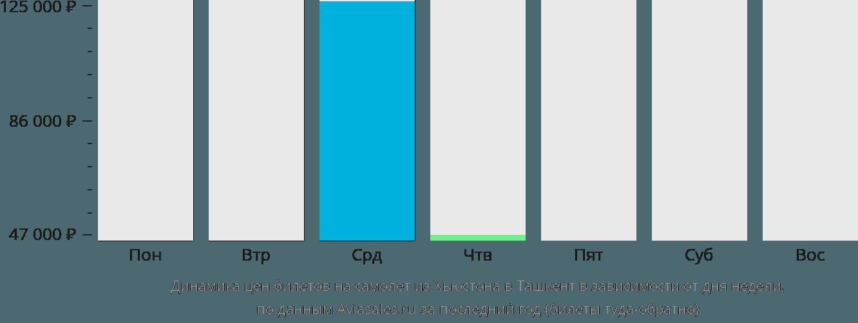 Динамика цен билетов на самолет из Хьюстона в Ташкент в зависимости от дня недели