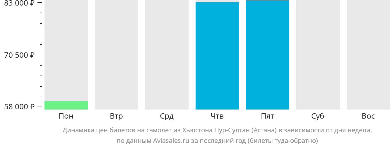 Динамика цен билетов на самолет из Хьюстона в Астану в зависимости от дня недели
