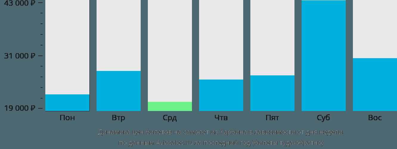 Динамика цен билетов на самолет из Харбина в зависимости от дня недели