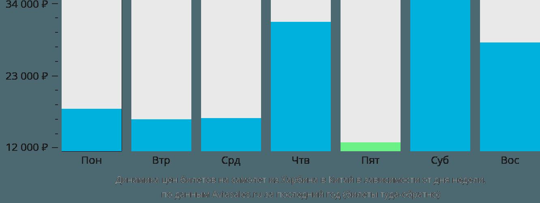 Динамика цен билетов на самолет из Харбина в Китай в зависимости от дня недели