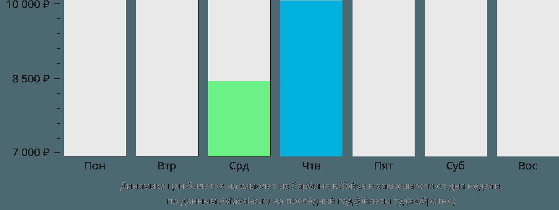 Динамика цен билетов на самолет из Харбина в Хэйхэ в зависимости от дня недели