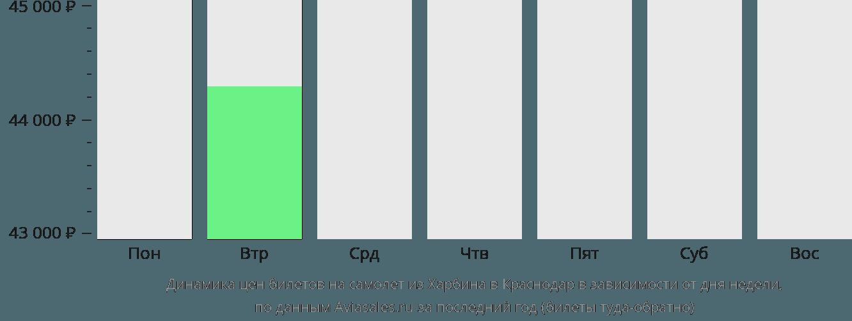 Динамика цен билетов на самолёт из Харбина в Краснодар в зависимости от дня недели
