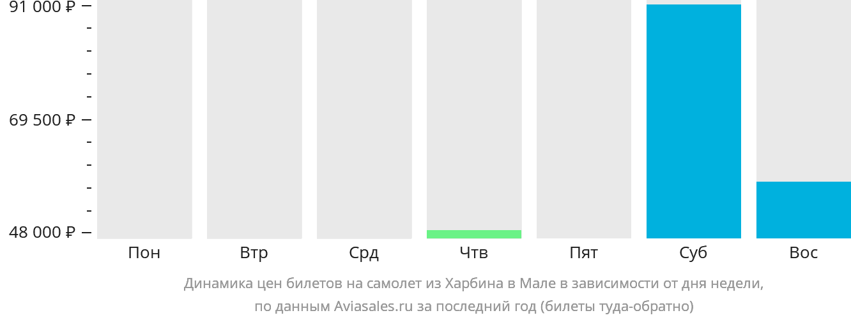 Динамика цен билетов на самолёт из Харбина в Мале в зависимости от дня недели