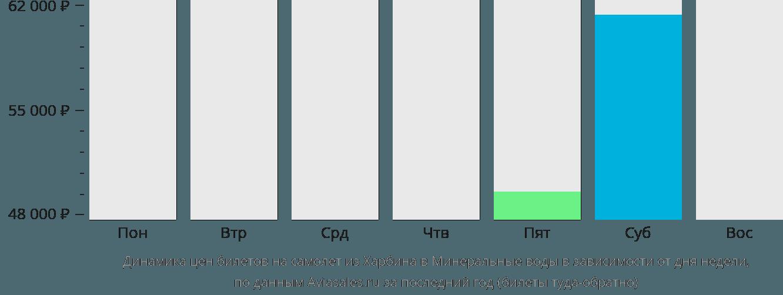 Динамика цен билетов на самолет из Харбина в Минеральные воды в зависимости от дня недели