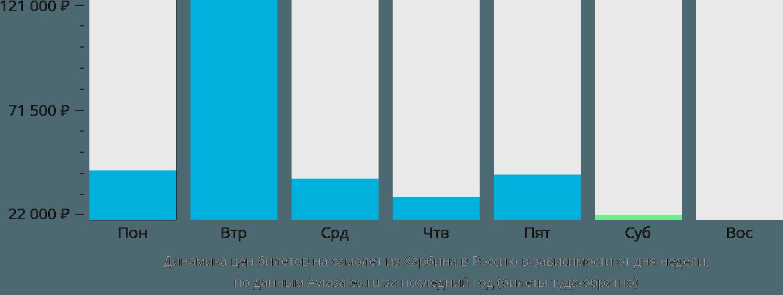 Динамика цен билетов на самолёт из Харбина в Россию в зависимости от дня недели