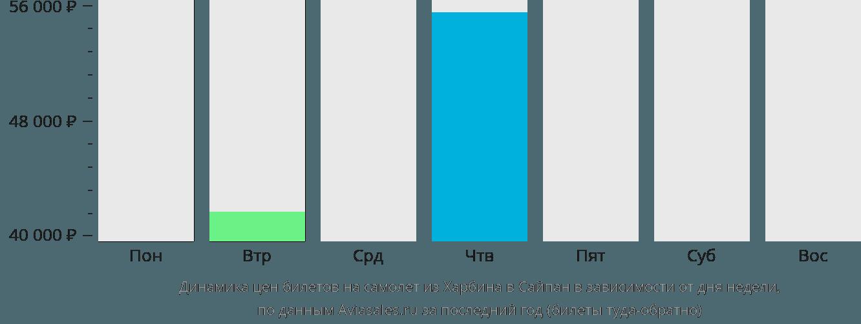 Динамика цен билетов на самолёт из Харбина в Сайпан в зависимости от дня недели