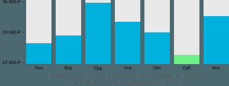 Динамика цен билетов на самолет из Харбина в Санью в зависимости от дня недели
