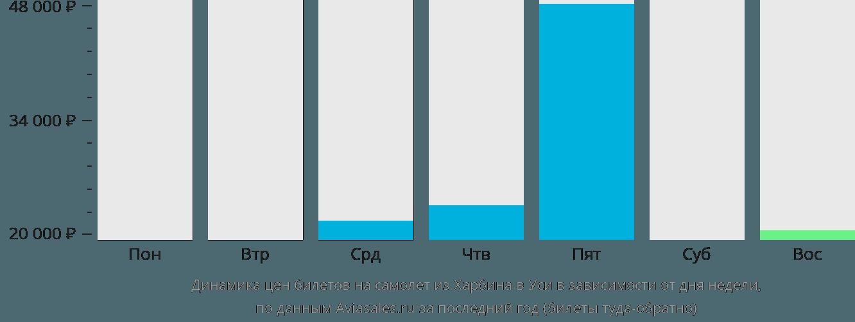 Динамика цен билетов на самолет из Харбина в Уси в зависимости от дня недели