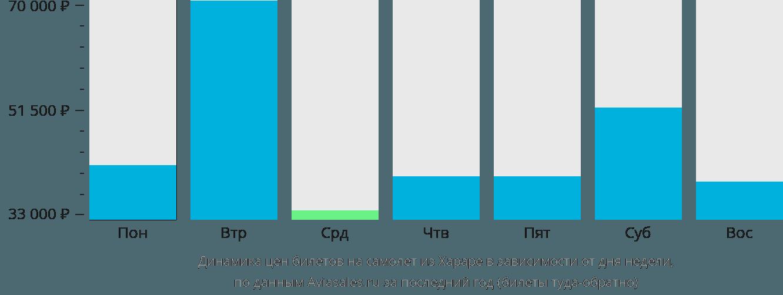 Динамика цен билетов на самолёт из Хараре в зависимости от дня недели