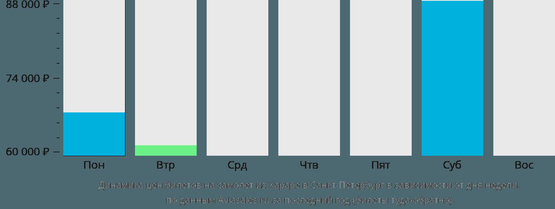 Динамика цен билетов на самолет из Хараре в Санкт-Петербург в зависимости от дня недели