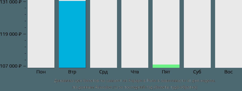 Динамика цен билетов на самолет из Хараре в Роли в зависимости от дня недели