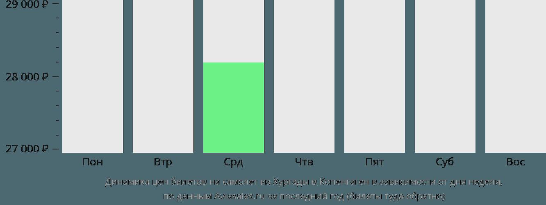 Динамика цен билетов на самолет из Хургады в Копенгаген в зависимости от дня недели