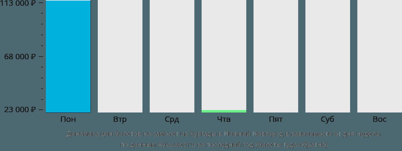 Динамика цен билетов на самолет из Хургады в Нижний Новгород в зависимости от дня недели