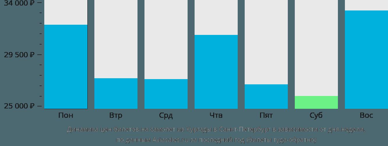 Динамика цен билетов на самолет из Хургады в Санкт-Петербург в зависимости от дня недели