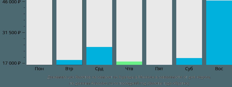 Динамика цен билетов на самолет из Хургады в Мюнхен в зависимости от дня недели