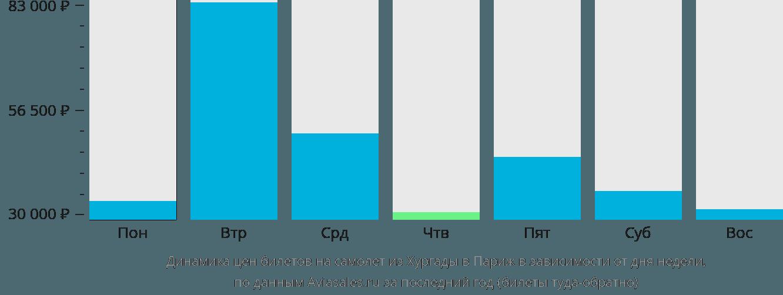 Динамика цен билетов на самолет из Хургады в Париж в зависимости от дня недели