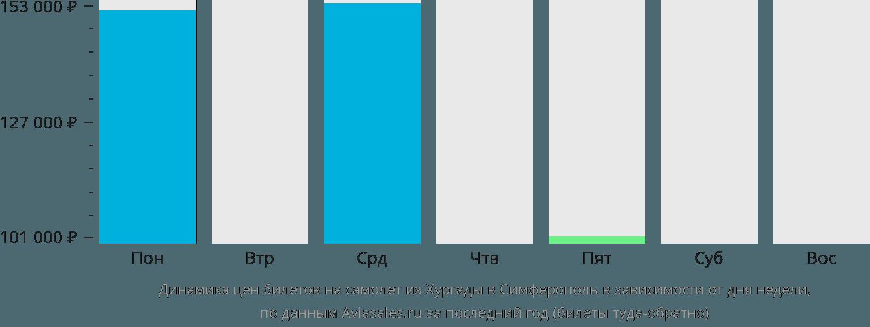 Динамика цен билетов на самолет из Хургады в Симферополь в зависимости от дня недели