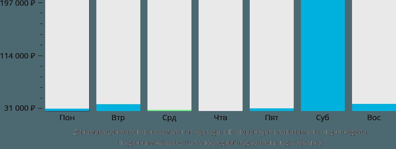 Динамика цен билетов на самолет из Хургады в Екатеринбург в зависимости от дня недели