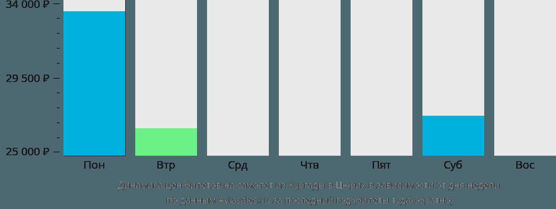 Динамика цен билетов на самолет из Хургады в Цюрих в зависимости от дня недели