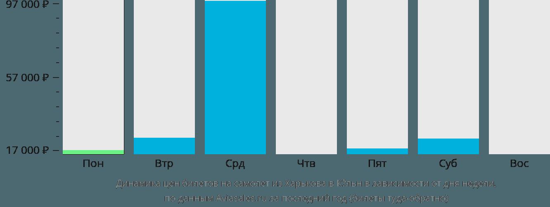 Динамика цен билетов на самолет из Харькова в Кёльн в зависимости от дня недели
