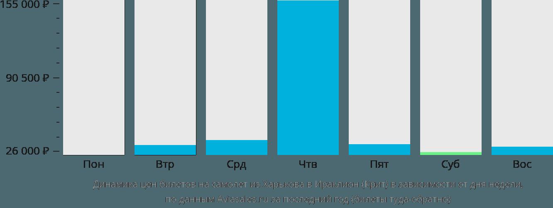 Динамика цен билетов на самолет из Харькова в Ираклион (Крит) в зависимости от дня недели